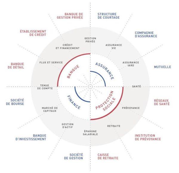 Les secteurs d'activité de Périclès Group