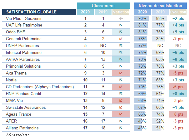 Classement BO 2020 - Périclès Group