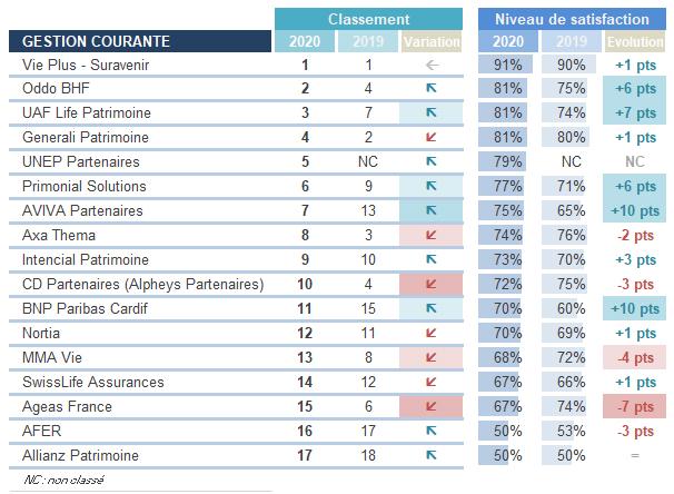 Gestion courante - Périclès Group