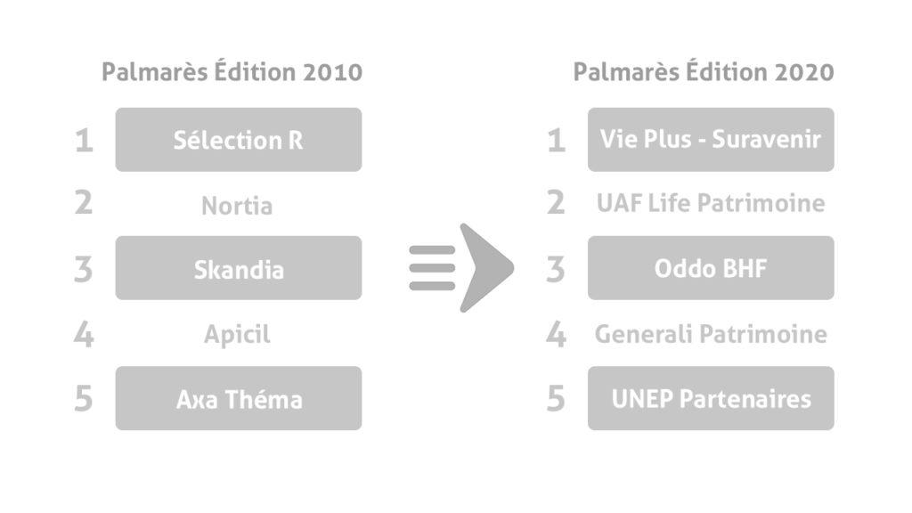 Tableau comparatif 2020 2021